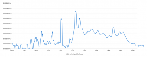 Goggle's Ngram tool for the word gratuity - graph with peaks and dips slowly decreasing